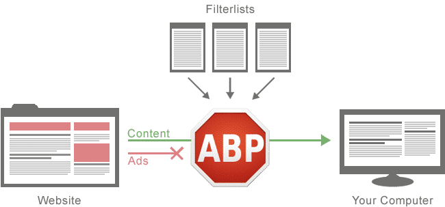 How To Ad Blocker Works Technically