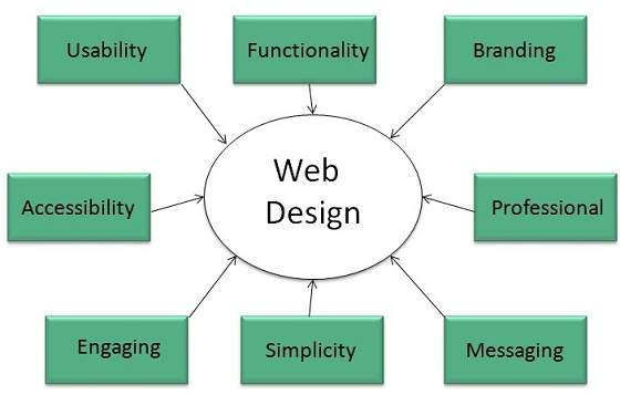 internet web design